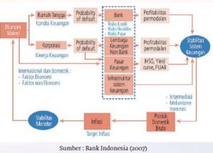 Hubungan Stabilitas Sistem Keuangan dengan stabilitas moneter