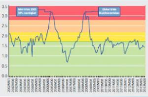 indeks stabilitas institusi keuangan (ISIK)