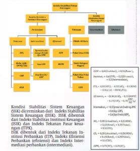 indeks stabilitas sistem keuangan