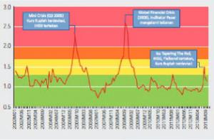 indeks stabilitas sistem keuangan (ISSK)
