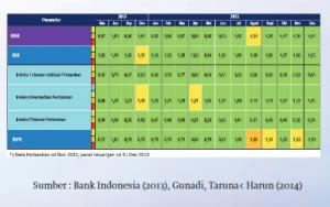 pembentuk indeks stabilitas sistem keuangan